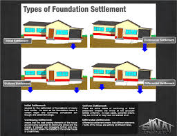 Types Of Foundations To Consider For Building Your Home AdditionTypes Of House Foundations