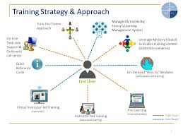 Training Strategy Compass Upgrade Training Overview Ppt Video Online Download