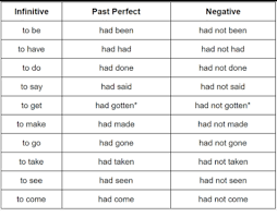 Tense Charyhow To Convert In Past Perfect Tense Tense Chart
