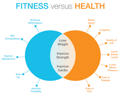 Fitness Health Optimum Do You Know The Difference Between Fitness And
