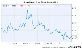 Alpha Bank Third Quarter Results And Outlook For 2015