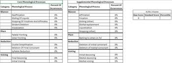 Khan Lewis Phonological Processes Chart Gfta 3 Klpa 3 Automatic Scoring Reporting Goldman Fristoe Khan Lewis
