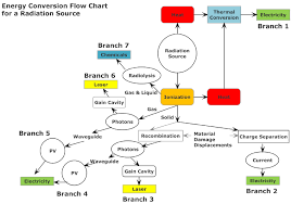 Comfortable Energy Conversion Flow Chart For Radiation