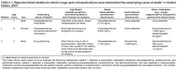 cough and cold cations
