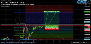 Btc E Dsh Usd Chart Published On Coinigy Com On June 10th