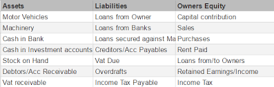 Assets Liabilities Equity Chart Assets Liabilities And Equity Quickeasy Bos Business
