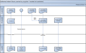 Customer Returns Process Flow Chart About The Cmi Processes For Ibs Contract Managed Inventory