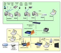network wiring diagram  network diagram   darren crissnetwork wiring diagram