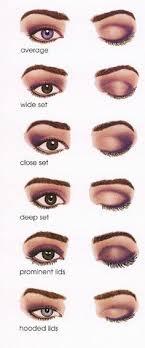 description eye makeup for diffe eye shapes