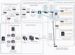 Vpn Design Considerations Cisco Multicloud Portfolio Deployment Guide For Private