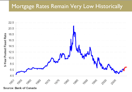 Mortgage Interest Rate Chart Over Time Rates Mortgage Canadian Interest Rates Mortgage