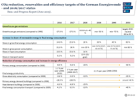 Germanys Greenhouse Gas Emissions And Climate Targets