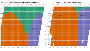 Football 2 Point Conversion Chart Should Football Teams Go For It On 4th Down This Chart