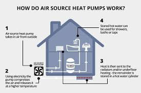 air source heat pump diagram. Wonderful Heat Quote And Air Source Heat Pump Diagram