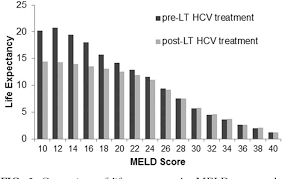 Figure 2 From Optimal Timing Of Hepatitis C Treatment For