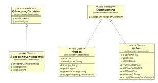 Visitor Design Pattern Awesome Visitor Design Pattern In Java JournalDev