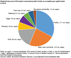 Food Pie Chart Usda Usda Ers Americans Seafood Consumption Below Recommendations