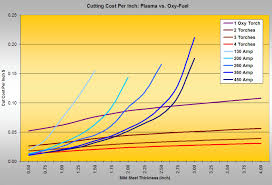 How To Choose Between Oxy Fuel And Plasma Cutting