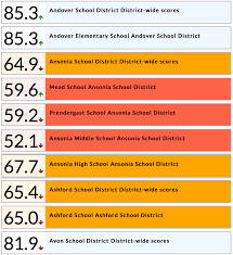 See How The State Graded Your School And District