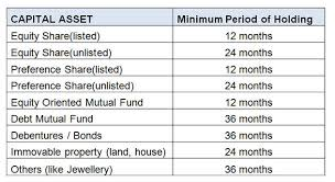 Indexation Chart Pdf Capital Gains For Itr Filing How To Calculate Capital Gains