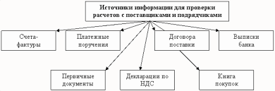 Проводки по расчетам с поставщиками и подрядчиками
