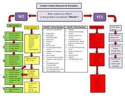 Rti Behavior Flow Chart Golden Valley Behavior Flow Chart