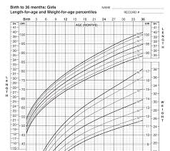 Who Growth Chart Boy 0 36 Months Growth Charts Seasons Medical