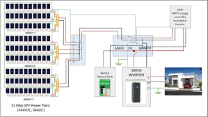 designing of a standalone photovoltaic system for a residential png