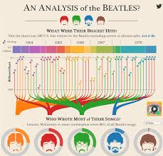 Us Charts 1967 Beatles Analysis Information Is Beautiful Awards Beatles