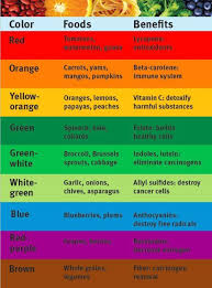 Food Benefits By Color Rainbow Food Health Eating Food