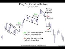 Reading Price Charts Building Your Trading Foundation Class 1 Reading Forex Charts