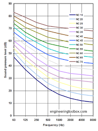 Sound Level Comparison Chart Nc Noise Criterion