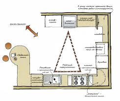U Shaped Kitchen Layout U Shaped Kitchen Layouts How To Plan Your Kitchen Design Layout