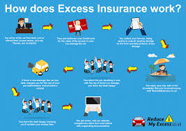 what is car hire excess insurance