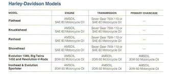 H D Oil Use Chart What Amsoil To Use The Sportster And