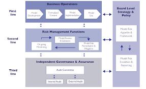 model governance