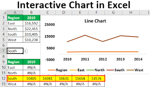 Interactive Chart In Excel How To Create Interactive Graph