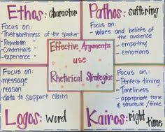 ethos pathos logos kairos rhetorical strategies for effective arguments in writing