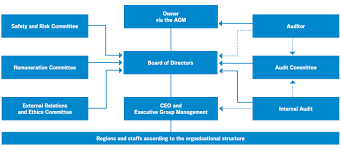 Corporate Governance Structure Chart Because I Said So Is Not A Corporate Governance Structure