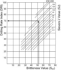 Dri Chart Dahl 2003 Download Scientific Diagram