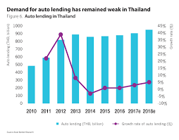 Huge Potential For Auto Lending In Southeast Asian Emerging