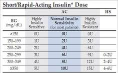 8 Best Humalog Sliding Scale Chart Images Insulin Chart