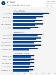 Gpu Charts 2016 Pairing Cpus And Gpus Pc Upgrades And Bottlenecking Techspot