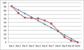 What Is A Burndown Chart In Agile How To Use Burndown Chart In Stand Up And Retrospective