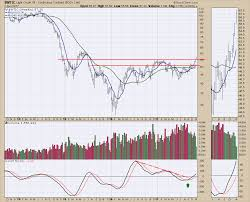 Crude Is Breaking Out Should You Buy The Hype