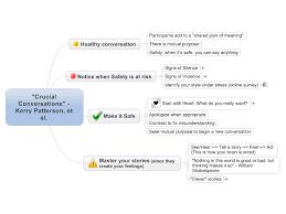 crucial conversations summary mindmanager crucial conversations summary mind map biggerplate