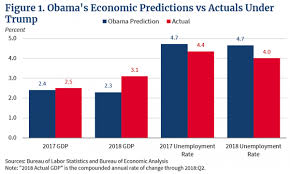 Trump Vs Obama Economy Chart The Obama Economy Vs The Trump Economy Foundation For