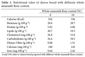table 3 presents the estimation of the nutritional value of the conventional and 10 amaranth content bread