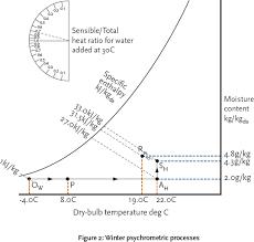 Sensible Heat Ratio Psychrometric Chart Module 14 The Psychrometrics Of Air Conditioning Systems