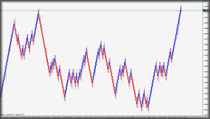 Mt4 Forex Trading Software For Median Renko Charts